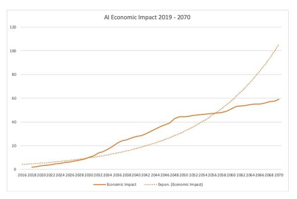 Economic impact of AI